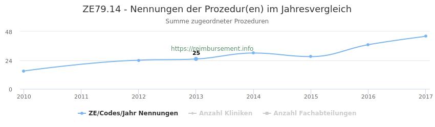 ZE79.14 Nennungen der Prozeduren und Anzahl der einsetzenden Kliniken, Fachabteilungen pro Jahr