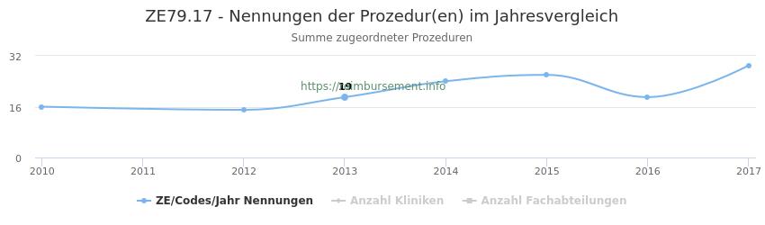 ZE79.17 Nennungen der Prozeduren und Anzahl der einsetzenden Kliniken, Fachabteilungen pro Jahr