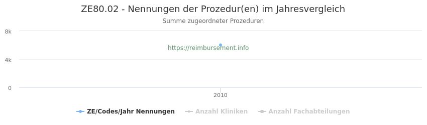 ZE80.02 Nennungen der Prozeduren und Anzahl der einsetzenden Kliniken, Fachabteilungen pro Jahr