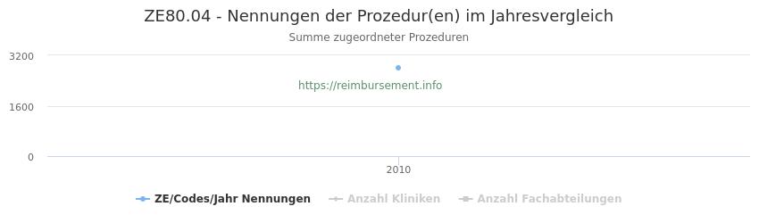 ZE80.04 Nennungen der Prozeduren und Anzahl der einsetzenden Kliniken, Fachabteilungen pro Jahr