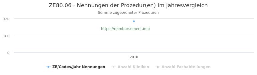 ZE80.06 Nennungen der Prozeduren und Anzahl der einsetzenden Kliniken, Fachabteilungen pro Jahr