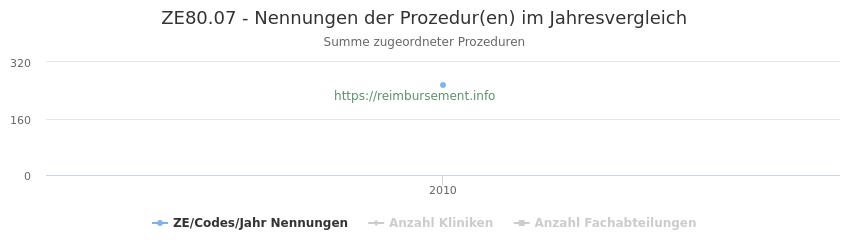 ZE80.07 Nennungen der Prozeduren und Anzahl der einsetzenden Kliniken, Fachabteilungen pro Jahr