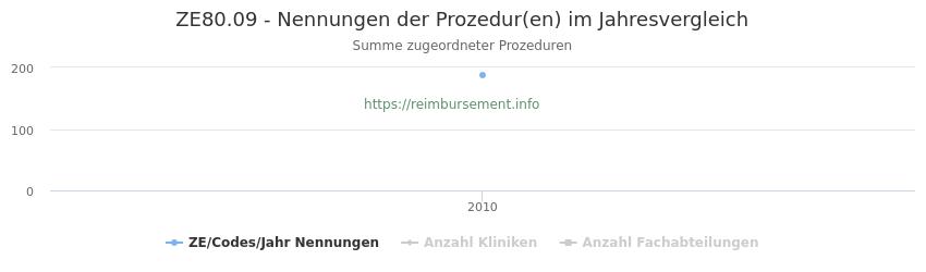 ZE80.09 Nennungen der Prozeduren und Anzahl der einsetzenden Kliniken, Fachabteilungen pro Jahr