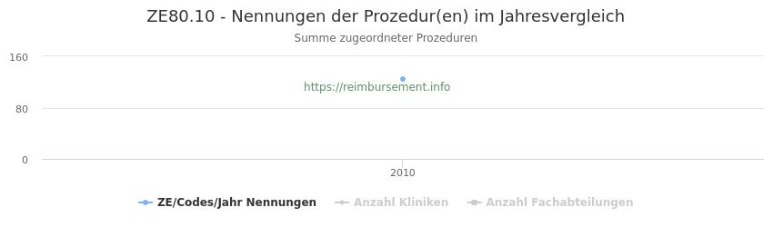 ZE80.10 Nennungen der Prozeduren und Anzahl der einsetzenden Kliniken, Fachabteilungen pro Jahr