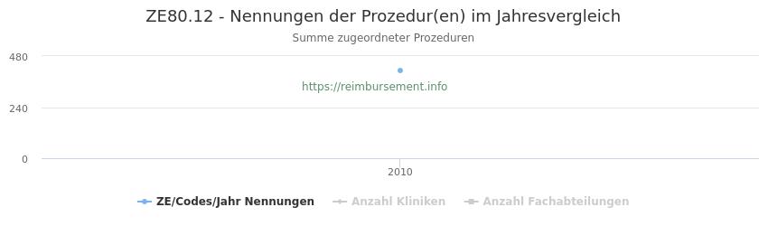 ZE80.12 Nennungen der Prozeduren und Anzahl der einsetzenden Kliniken, Fachabteilungen pro Jahr