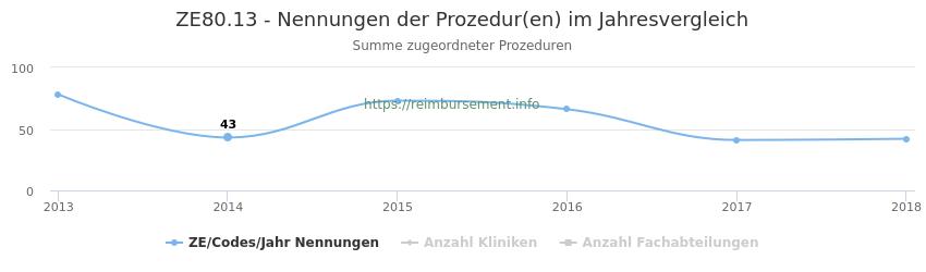 ZE80.13 Nennungen der Prozeduren und Anzahl der einsetzenden Kliniken, Fachabteilungen pro Jahr