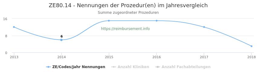 ZE80.14 Nennungen der Prozeduren und Anzahl der einsetzenden Kliniken, Fachabteilungen pro Jahr