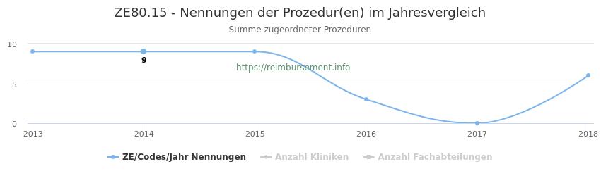 ZE80.15 Nennungen der Prozeduren und Anzahl der einsetzenden Kliniken, Fachabteilungen pro Jahr