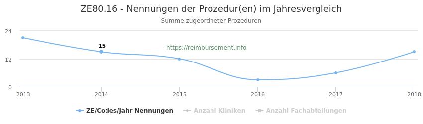 ZE80.16 Nennungen der Prozeduren und Anzahl der einsetzenden Kliniken, Fachabteilungen pro Jahr