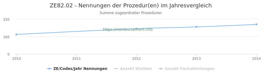 ZE82.02 Nennungen der Prozeduren und Anzahl der einsetzenden Kliniken, Fachabteilungen pro Jahr