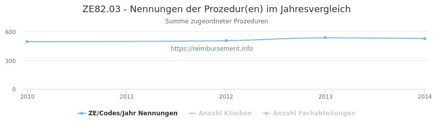 ZE82.03 Nennungen der Prozeduren und Anzahl der einsetzenden Kliniken, Fachabteilungen pro Jahr