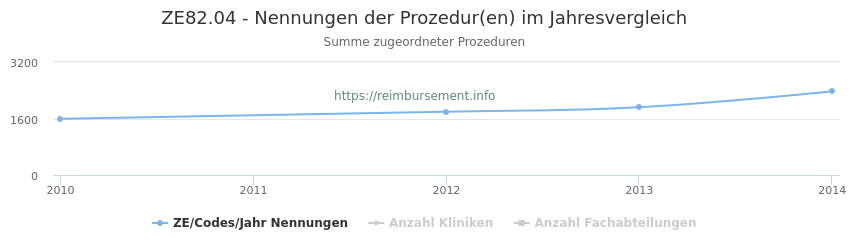 ZE82.04 Nennungen der Prozeduren und Anzahl der einsetzenden Kliniken, Fachabteilungen pro Jahr