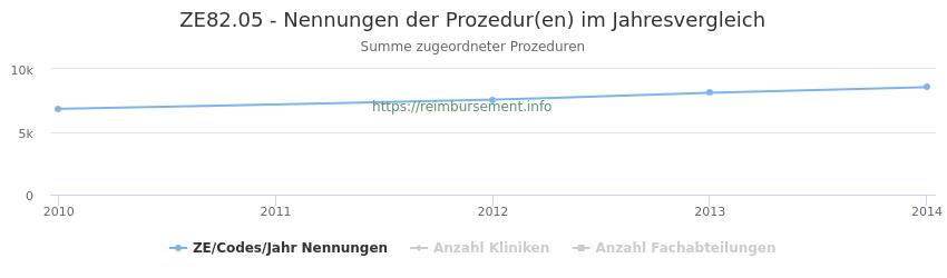 ZE82.05 Nennungen der Prozeduren und Anzahl der einsetzenden Kliniken, Fachabteilungen pro Jahr