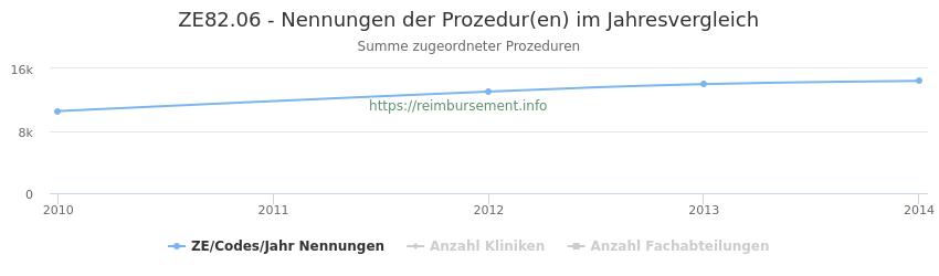 ZE82.06 Nennungen der Prozeduren und Anzahl der einsetzenden Kliniken, Fachabteilungen pro Jahr