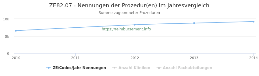 ZE82.07 Nennungen der Prozeduren und Anzahl der einsetzenden Kliniken, Fachabteilungen pro Jahr