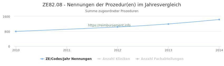 ZE82.08 Nennungen der Prozeduren und Anzahl der einsetzenden Kliniken, Fachabteilungen pro Jahr