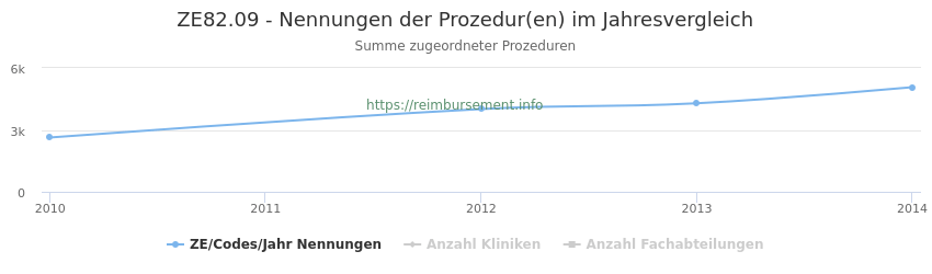 ZE82.09 Nennungen der Prozeduren und Anzahl der einsetzenden Kliniken, Fachabteilungen pro Jahr