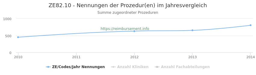 ZE82.10 Nennungen der Prozeduren und Anzahl der einsetzenden Kliniken, Fachabteilungen pro Jahr