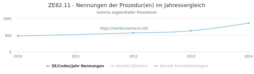 ZE82.11 Nennungen der Prozeduren und Anzahl der einsetzenden Kliniken, Fachabteilungen pro Jahr