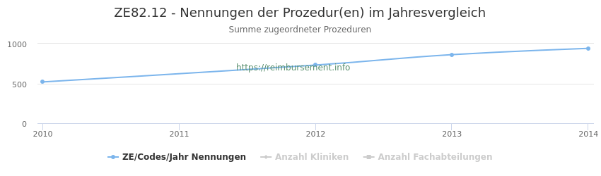 ZE82.12 Nennungen der Prozeduren und Anzahl der einsetzenden Kliniken, Fachabteilungen pro Jahr