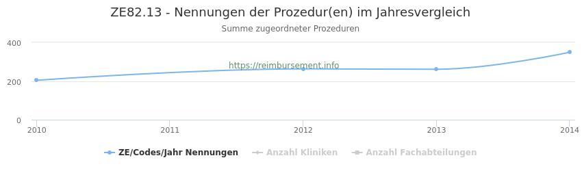 ZE82.13 Nennungen der Prozeduren und Anzahl der einsetzenden Kliniken, Fachabteilungen pro Jahr