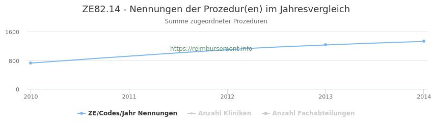 ZE82.14 Nennungen der Prozeduren und Anzahl der einsetzenden Kliniken, Fachabteilungen pro Jahr