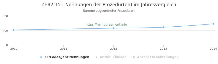 ZE82.15 Nennungen der Prozeduren und Anzahl der einsetzenden Kliniken, Fachabteilungen pro Jahr