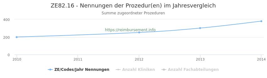 ZE82.16 Nennungen der Prozeduren und Anzahl der einsetzenden Kliniken, Fachabteilungen pro Jahr