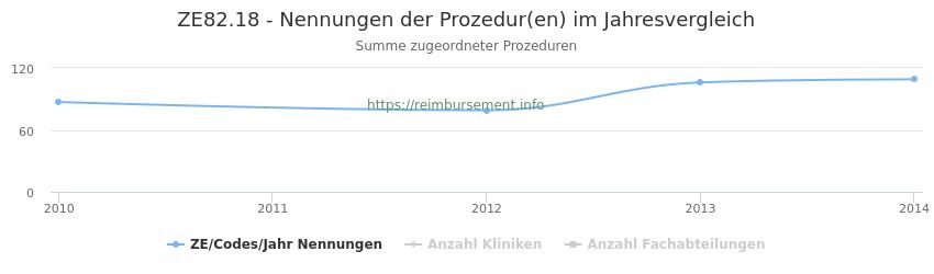 ZE82.18 Nennungen der Prozeduren und Anzahl der einsetzenden Kliniken, Fachabteilungen pro Jahr