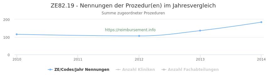 ZE82.19 Nennungen der Prozeduren und Anzahl der einsetzenden Kliniken, Fachabteilungen pro Jahr