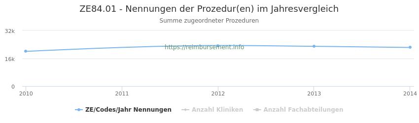 ZE84.01 Nennungen der Prozeduren und Anzahl der einsetzenden Kliniken, Fachabteilungen pro Jahr