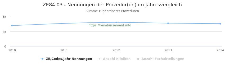 ZE84.03 Nennungen der Prozeduren und Anzahl der einsetzenden Kliniken, Fachabteilungen pro Jahr