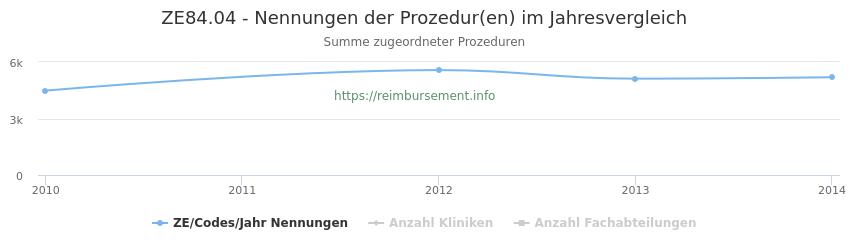 ZE84.04 Nennungen der Prozeduren und Anzahl der einsetzenden Kliniken, Fachabteilungen pro Jahr