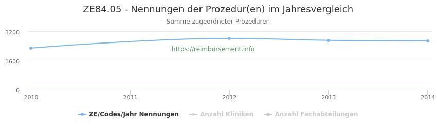 ZE84.05 Nennungen der Prozeduren und Anzahl der einsetzenden Kliniken, Fachabteilungen pro Jahr
