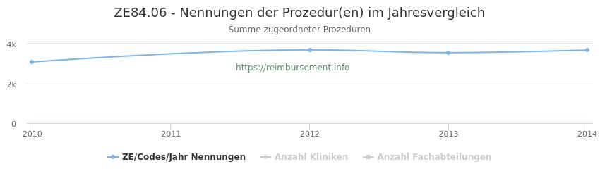 ZE84.06 Nennungen der Prozeduren und Anzahl der einsetzenden Kliniken, Fachabteilungen pro Jahr