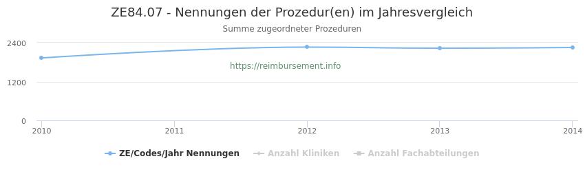 ZE84.07 Nennungen der Prozeduren und Anzahl der einsetzenden Kliniken, Fachabteilungen pro Jahr