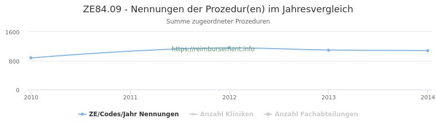 ZE84.09 Nennungen der Prozeduren und Anzahl der einsetzenden Kliniken, Fachabteilungen pro Jahr