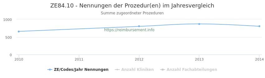 ZE84.10 Nennungen der Prozeduren und Anzahl der einsetzenden Kliniken, Fachabteilungen pro Jahr