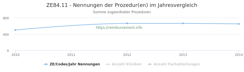 ZE84.11 Nennungen der Prozeduren und Anzahl der einsetzenden Kliniken, Fachabteilungen pro Jahr