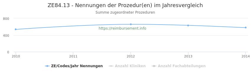 ZE84.13 Nennungen der Prozeduren und Anzahl der einsetzenden Kliniken, Fachabteilungen pro Jahr