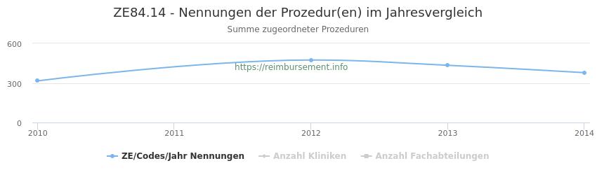 ZE84.14 Nennungen der Prozeduren und Anzahl der einsetzenden Kliniken, Fachabteilungen pro Jahr