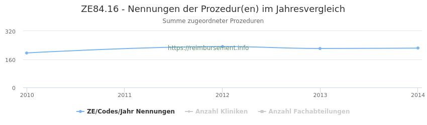 ZE84.16 Nennungen der Prozeduren und Anzahl der einsetzenden Kliniken, Fachabteilungen pro Jahr