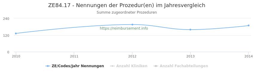ZE84.17 Nennungen der Prozeduren und Anzahl der einsetzenden Kliniken, Fachabteilungen pro Jahr
