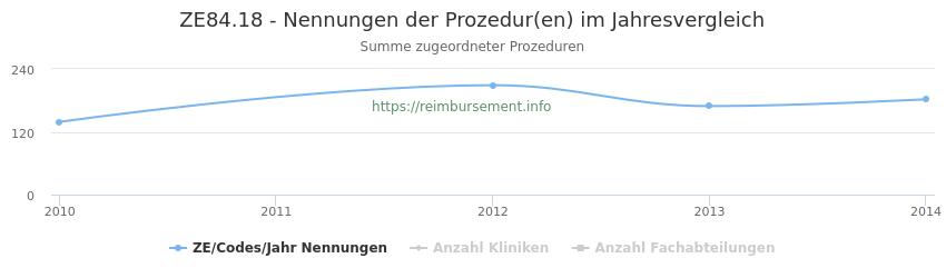 ZE84.18 Nennungen der Prozeduren und Anzahl der einsetzenden Kliniken, Fachabteilungen pro Jahr