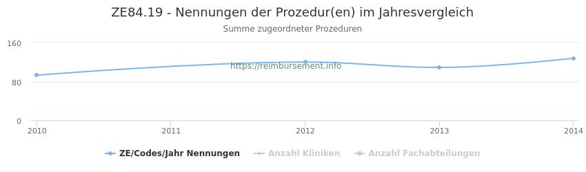 ZE84.19 Nennungen der Prozeduren und Anzahl der einsetzenden Kliniken, Fachabteilungen pro Jahr