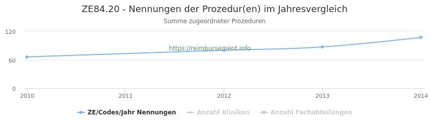 ZE84.20 Nennungen der Prozeduren und Anzahl der einsetzenden Kliniken, Fachabteilungen pro Jahr