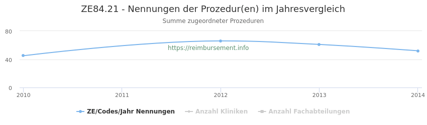 ZE84.21 Nennungen der Prozeduren und Anzahl der einsetzenden Kliniken, Fachabteilungen pro Jahr