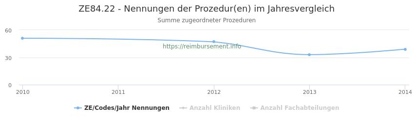 ZE84.22 Nennungen der Prozeduren und Anzahl der einsetzenden Kliniken, Fachabteilungen pro Jahr