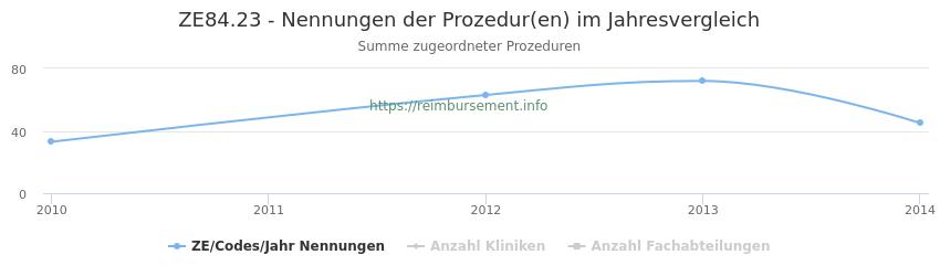 ZE84.23 Nennungen der Prozeduren und Anzahl der einsetzenden Kliniken, Fachabteilungen pro Jahr