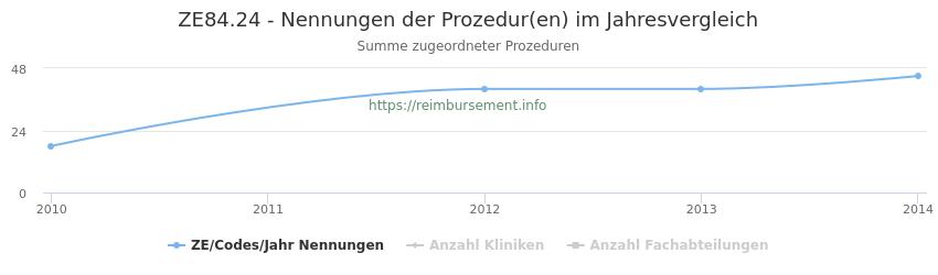 ZE84.24 Nennungen der Prozeduren und Anzahl der einsetzenden Kliniken, Fachabteilungen pro Jahr